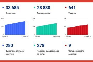 В Вологодской области за сутки выявили 280 случаев заболевания коронавирусом