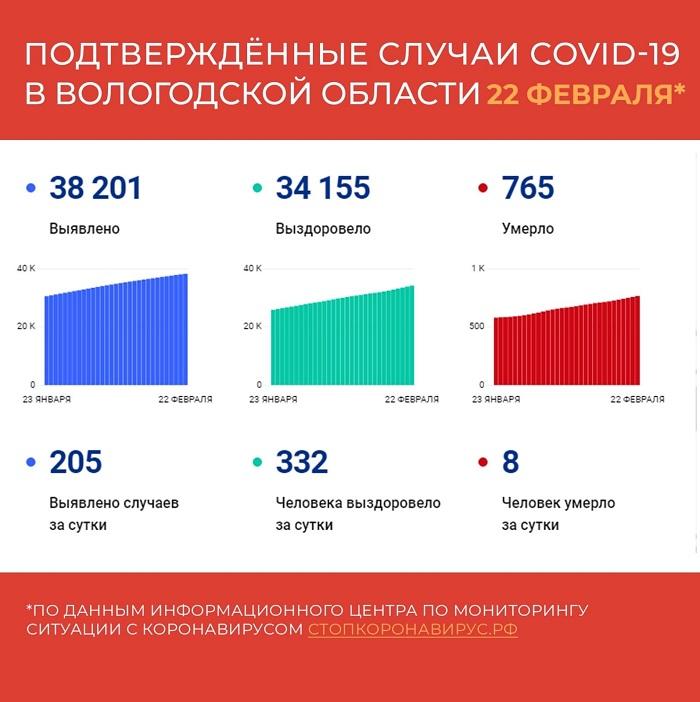 В Вологодской области за сутки выявили 205 случаев заболевания коронавирусом