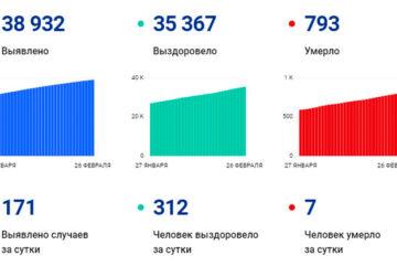 В Вологодской области за сутки выявили 171 случай заболевания коронавирусом