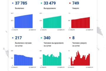 3557 человек болеет коронавирусом на Вологодчине