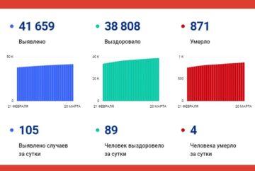 В Вологодской области за сутки выявлено 105 случаев заболевания коронавирусом