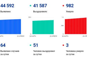 В Вологодской области за сутки выявили 64 случая заболевания коронавирусом